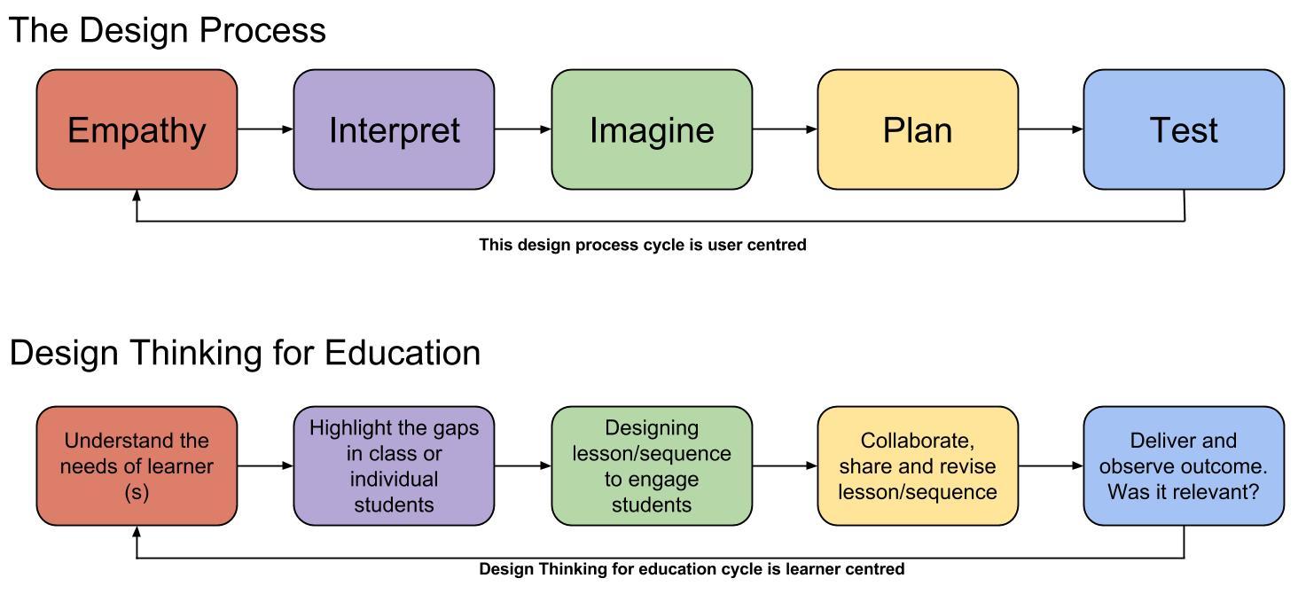 Designthinking Roaming Educator