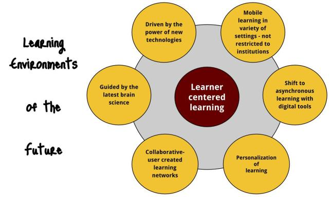Learning Environments of the Future