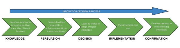 Innovation Decision Process (IDP) (1)